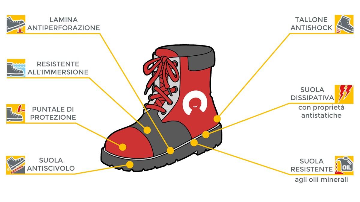 protezione scarpe antinfortunistiche