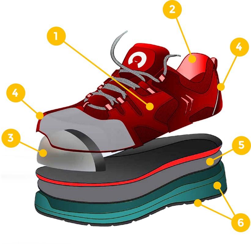 suola, tomaia e soletta scarpa antinfortunistica